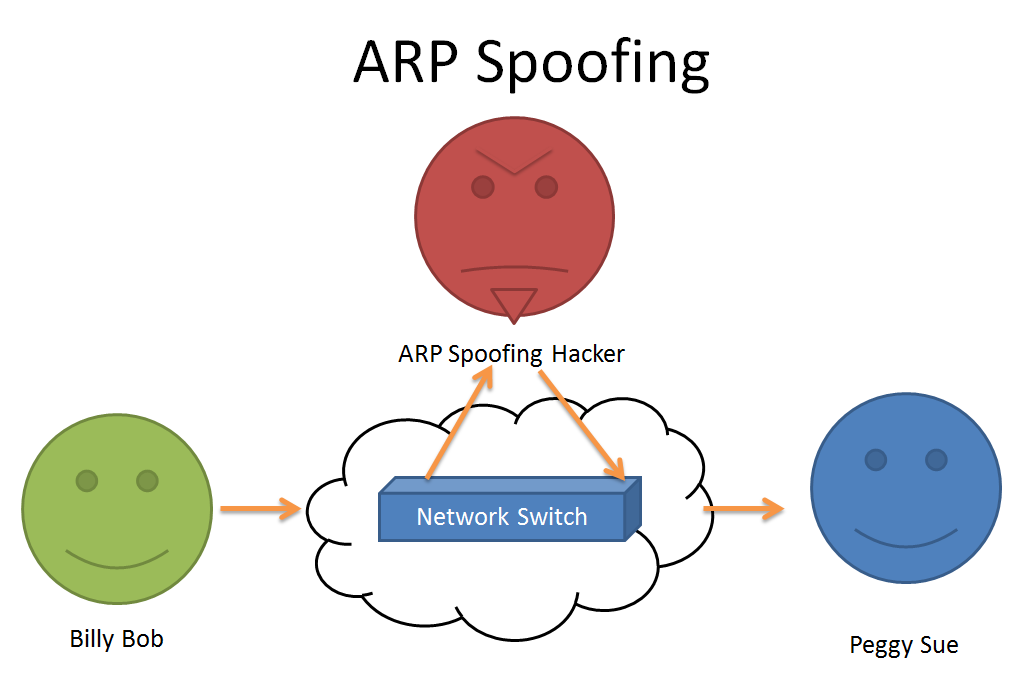 arp spoofing attack arp spoofing attack kali linux arp