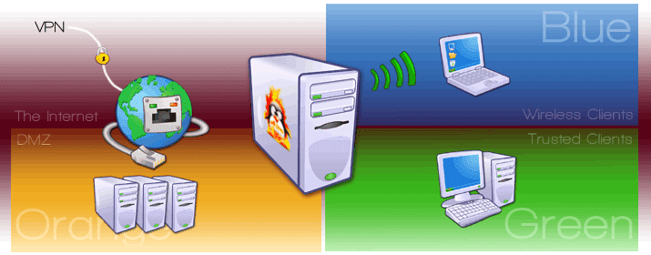 Preventing network intrusion, the firewall tools you must