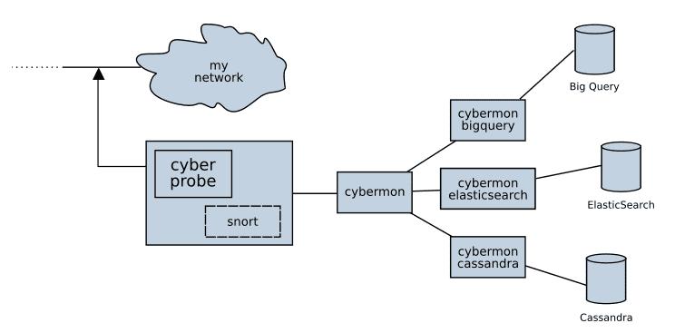 Cyberprobe