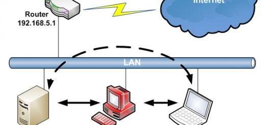 Router penetration test