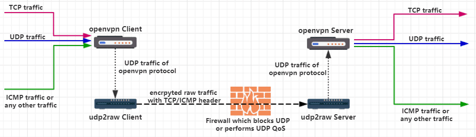 udp2raw tunnel
