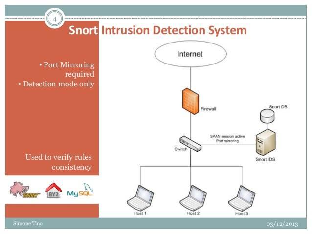 Dalton suricata snort ids rule and pcap testing system fandeluxe Images