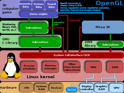 Apple OpenCL OpenGL
