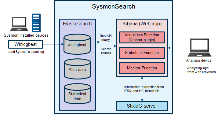 SysmonSearch: Investigate suspicious activity by visualizing