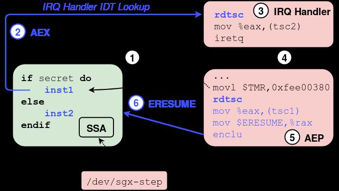 sgx-step: A practical attack framework for precise enclave